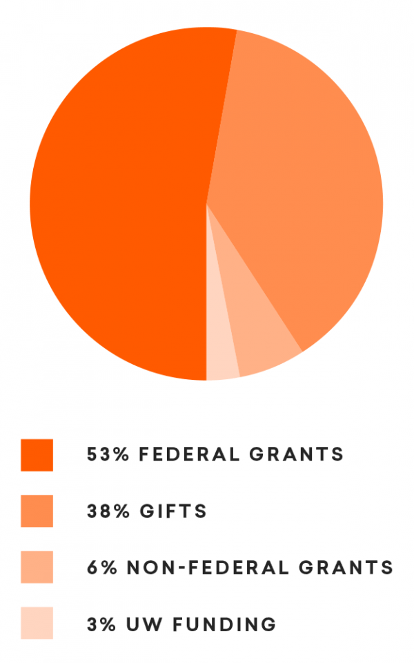 Center for Healthy Minds funding chart