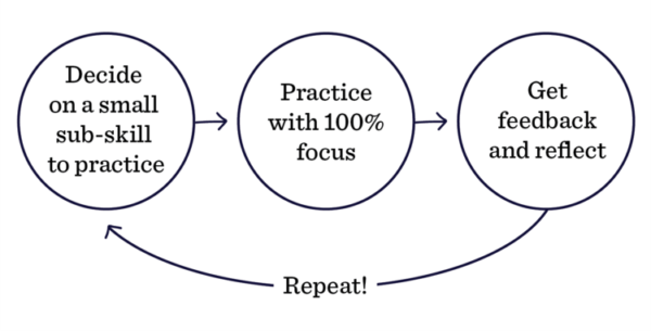 Deliberate Practice Graphic